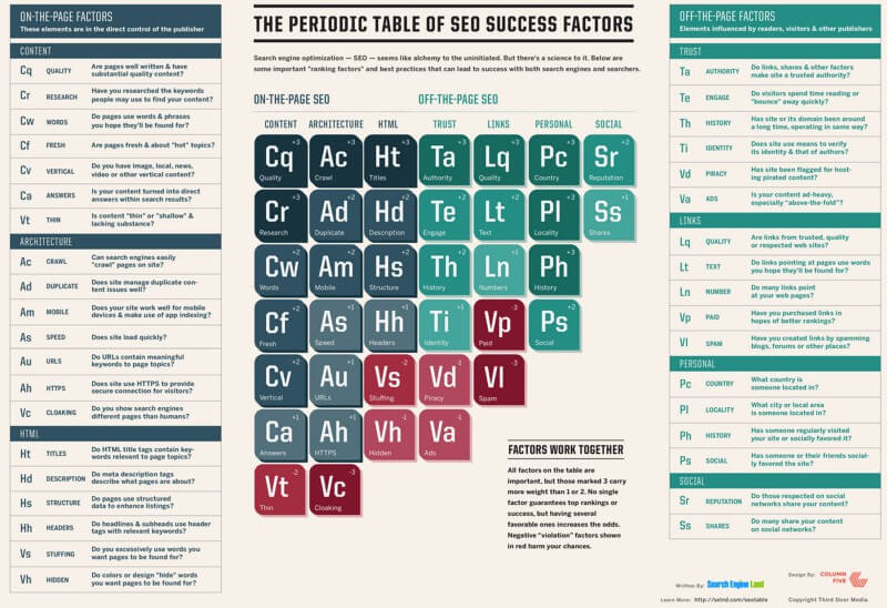 Periodic Table Of Seo 2015 800x548 1